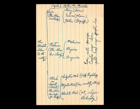 Dr. King's notes about the philosophy of Hegel.